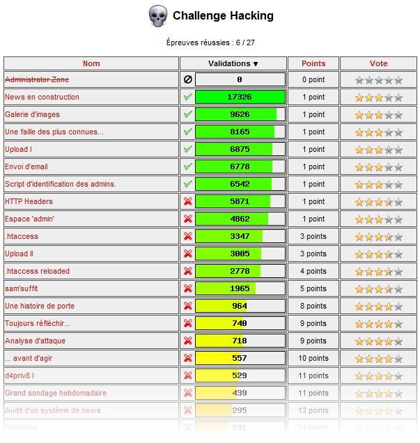 Le nombre de points et de validations vous donneront une idée de la difficulté de l'épreuve.